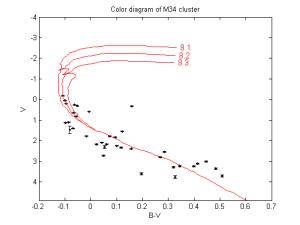 Barevný diagram hvězdokupy M34 s vyznačenými izochronami pro různé stáří hvězdokupy.