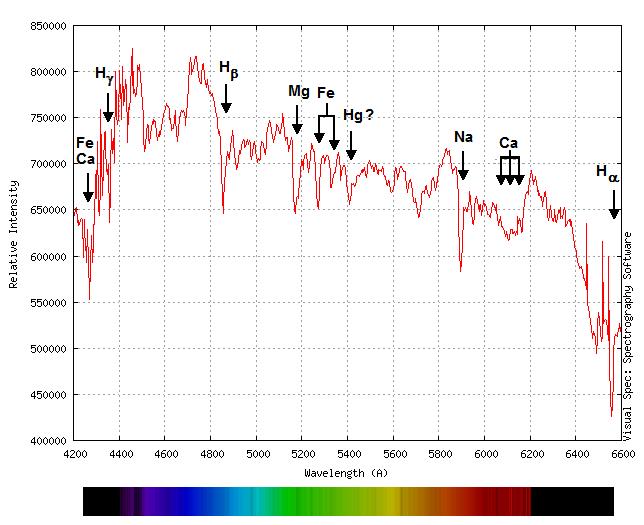Obr. 3 - Spektrum Slunce s identifikací spektrálních čar